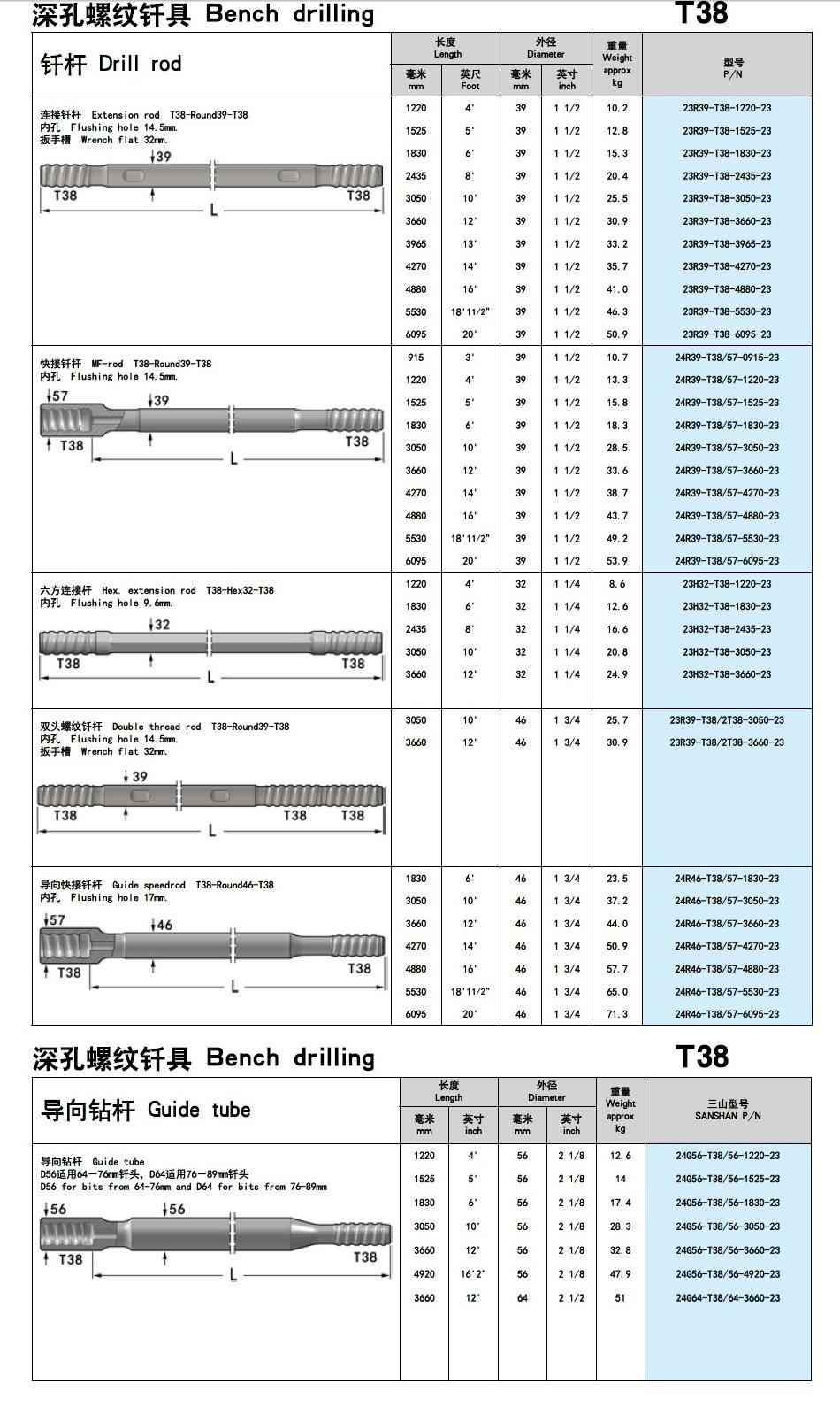 T38 গাইড নল