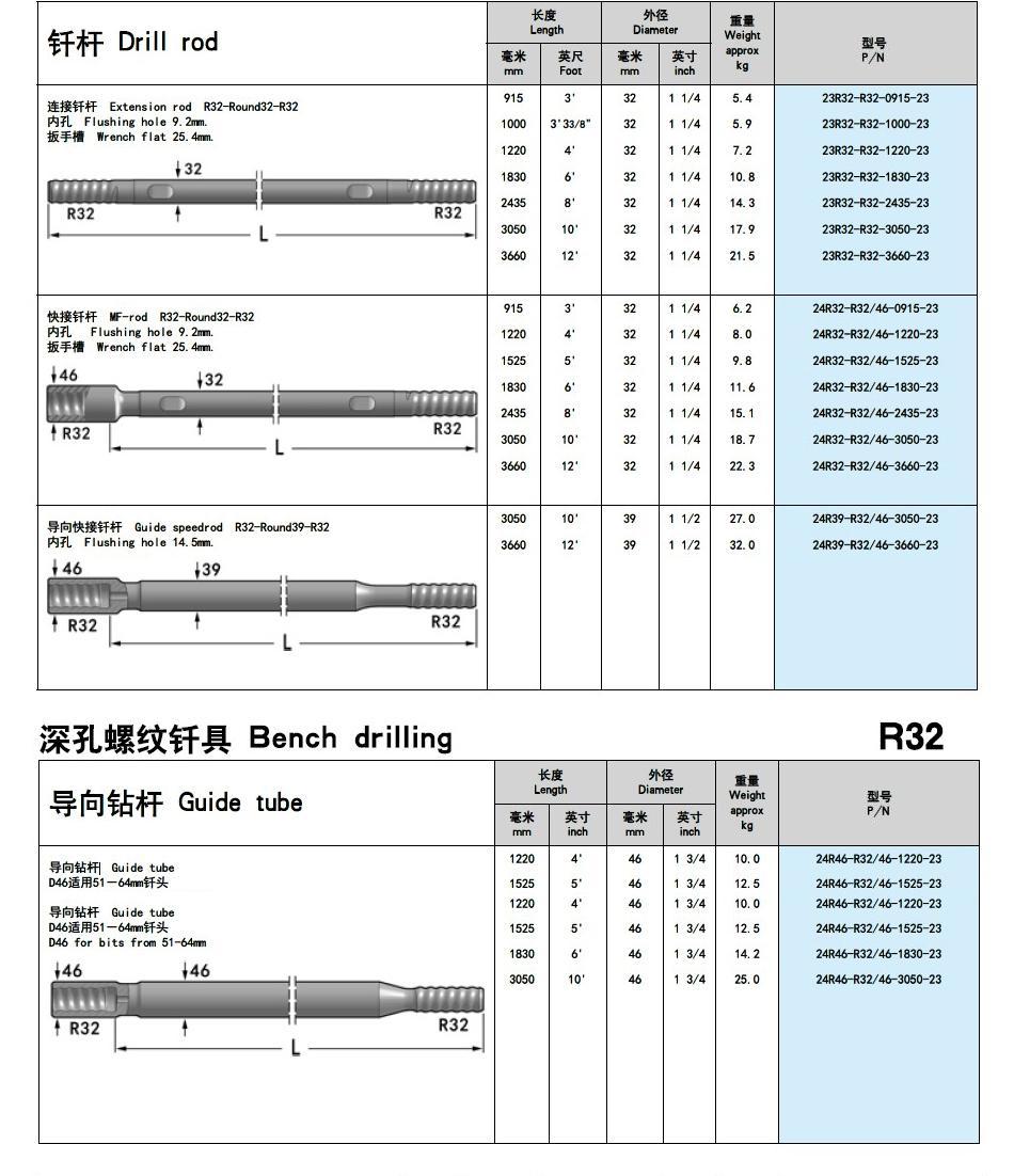 R32 Guide tube